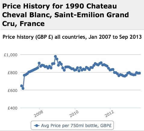 Cheval Blanc 1990 Performance History Graph