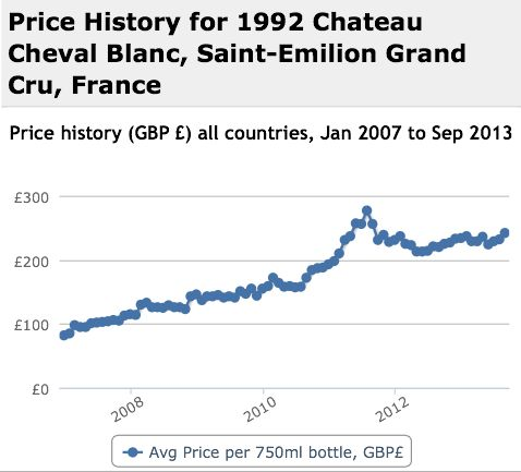 Cheval Blanc 1992 Performance History Graph