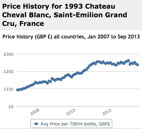 Cheval Blanc 1993 Performance History Graph