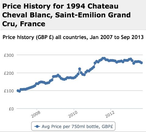 Cheval Blanc 1994 Performance History Graph