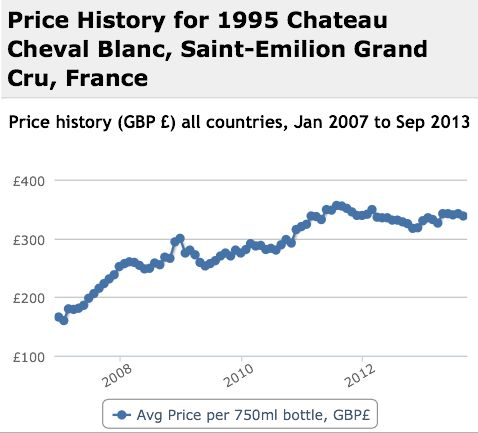 Cheval Blanc 1995 Performance History Graph