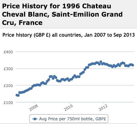 Cheval Blanc 1996 Performance History Graph