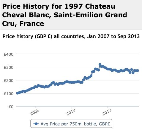Cheval Blanc 1997 Performance History Graph