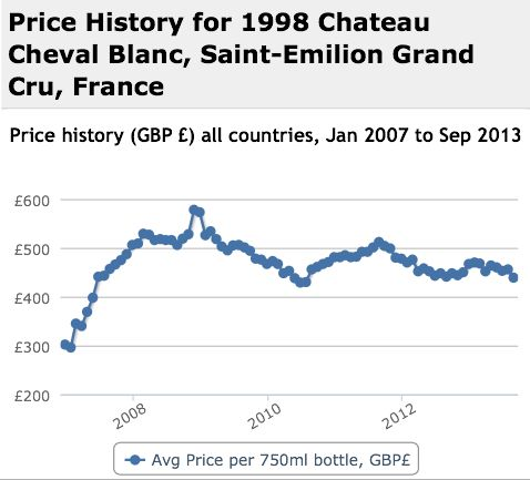 Cheval Blanc 1998 Performance History Graph