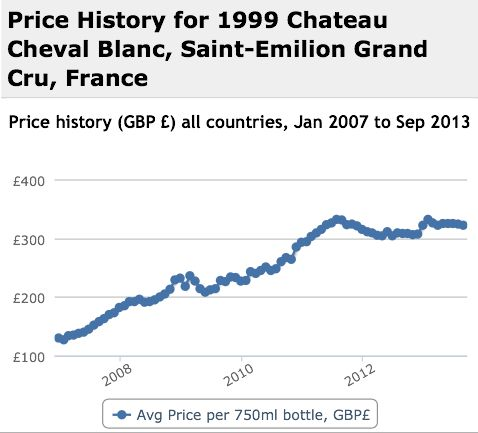 Cheval Blanc 1999 Performance History Graph