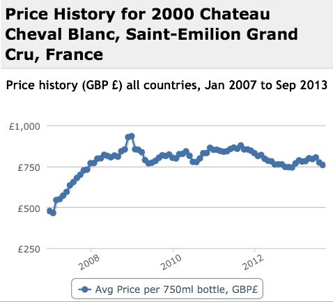 Cheval Blanc 2000 Performance History Graph