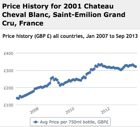 Cheval Blanc 2001 Performance History Graph