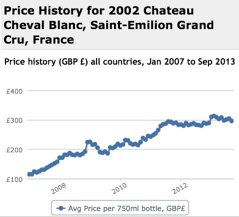 Cheval Blanc 2002 Performance History Graph