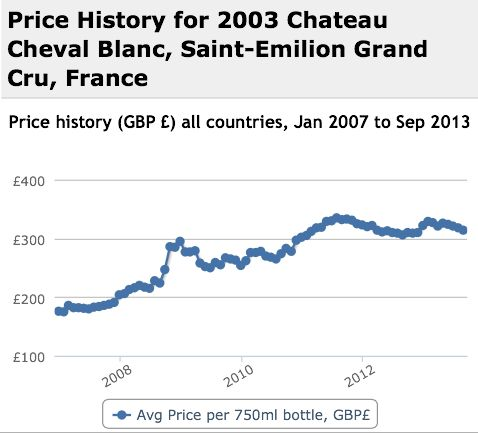 Cheval Blanc 2003 Performance History Graph