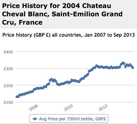 Cheval Blanc 2004 Performance History Graph