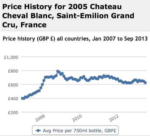 Cheval Blanc 2005 Performance History Graph