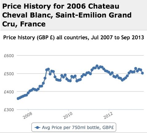 Cheval Blanc 2006 Performance History Graph