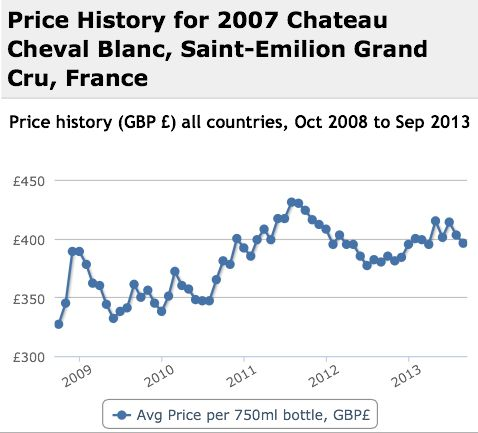 Cheval Blanc 2007 Performance History Graph
