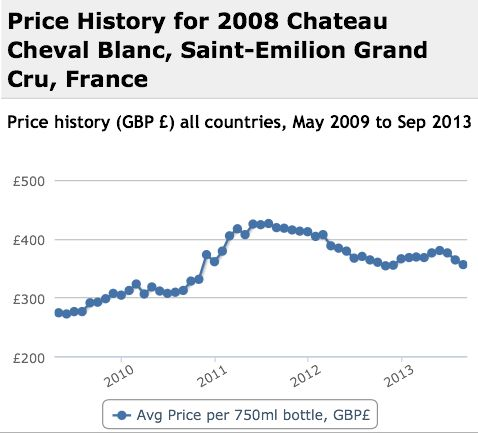 Cheval Blanc 2008 Performance History Graph