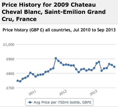 Cheval Blanc 2009 Performance History Graph