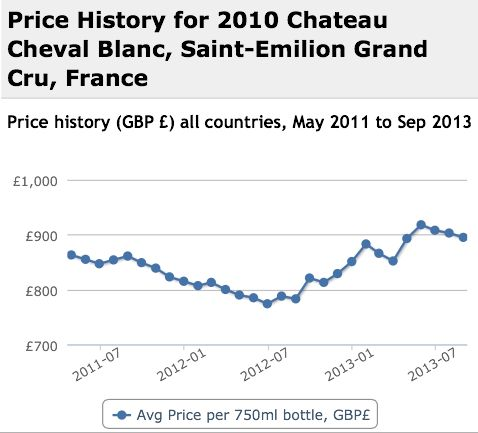 Cheval Blanc 2010 Performance History Graph