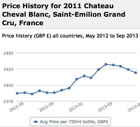 Cheval Blanc 2011 Performance History Graph