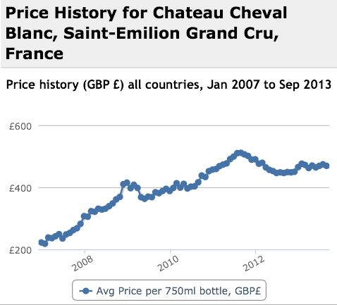 Cheval Blanc Performance History Graph