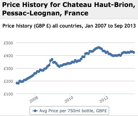 Haut Brion Performance History Graph