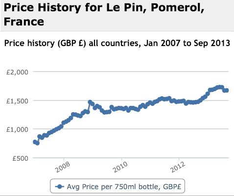 Le Pin Performance History Graph