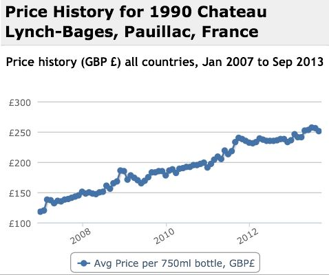 Lynch Bages 1990 Performance History Graph