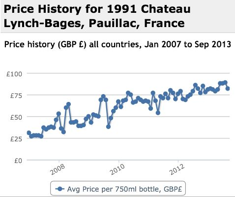 Lynch Bages 1991 Performance History Graph