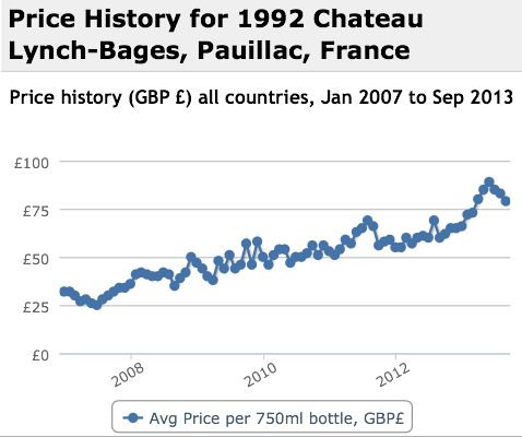 Lynch Bages 1992 Performance History Graph