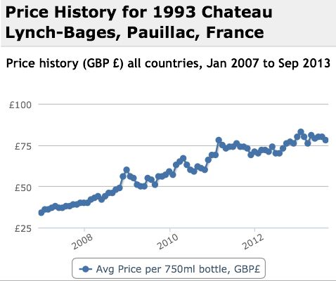 Lynch Bages 1993 Performance History Graph