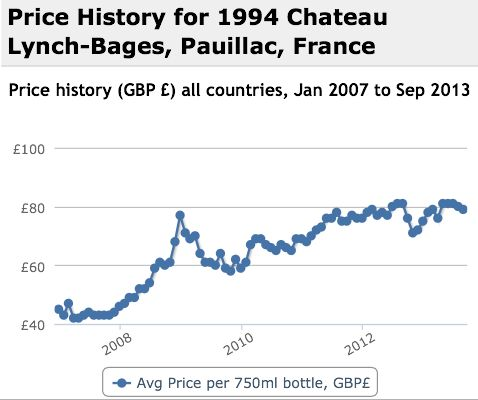 Lynch Bages 1994 Performance History Graph