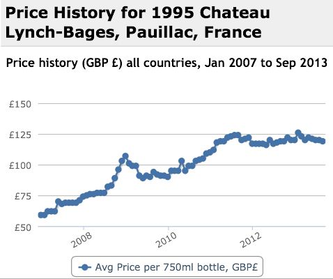 Lynch Bages 1995 Performance History Graph