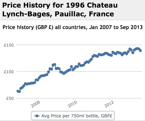 Lynch Bages 1996 Performance History Graph