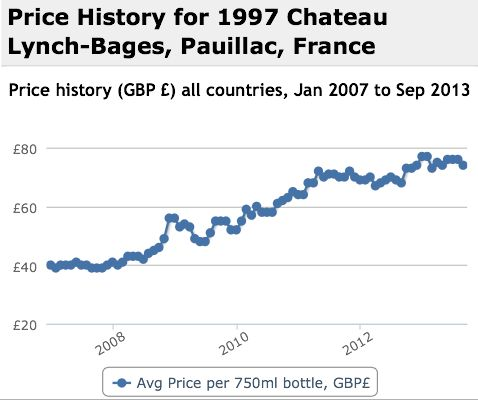 Lynch Bages 1997 Performance History Graph