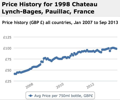 Lynch Bages 1998 Performance History Graph
