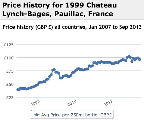 Lynch Bages 1999 Performance History Graph