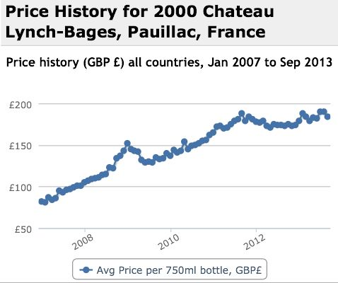 Lynch Bages 2000 Performance History Graph
