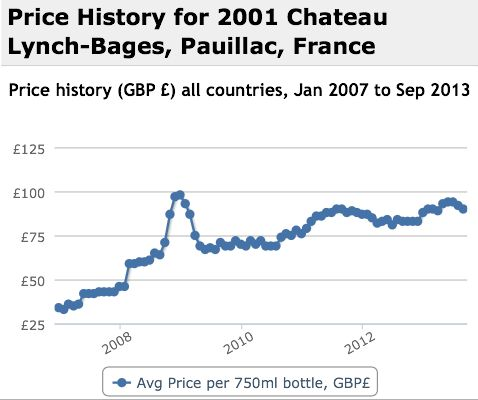 Lynch Bages 2001 Performance History Graph
