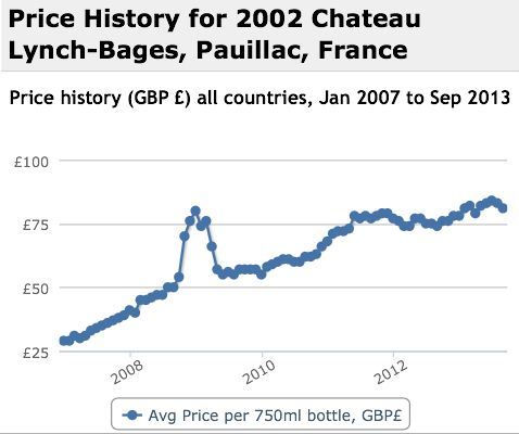 Lynch Bages 2002 Performance History Graph