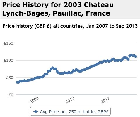 Lynch Bages 2003 Performance History Graph