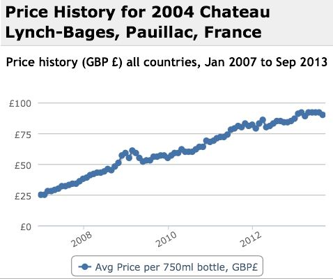 Lynch Bages 2004 Performance History Graph