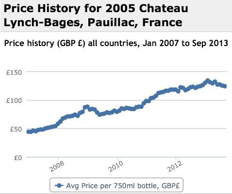 Lynch Bages 2005 Performance History Graph