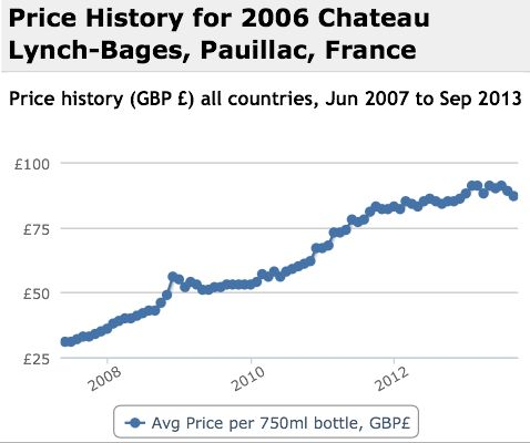 Lynch Bages 2006 Performance History Graph