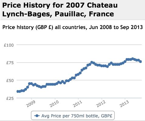 Lynch Bages 2007 Performance History Graph