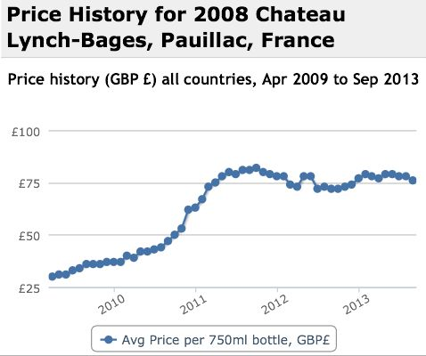Lynch Bages 2008 Performance History Graph