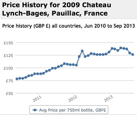Lynch Bages 2009 Performance History Graph