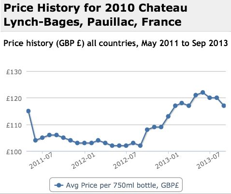 Lynch Bages 2010 Performance History Graph