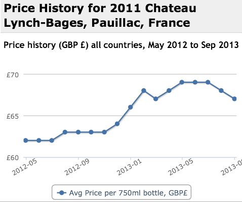 Lynch Bages 2011 Performance History Graph