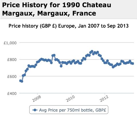 Margaux 1990 Performance History Graph