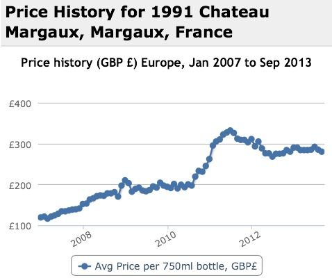 Margaux 1991 Performance History Graph