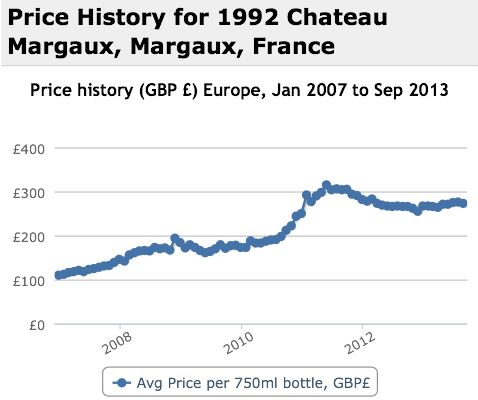 Margaux 1992 Performance History Graph