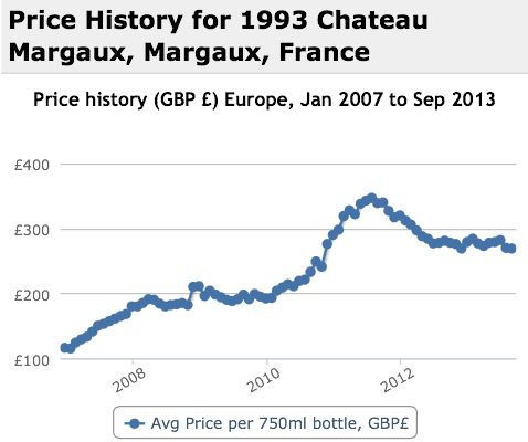 Margaux 1993 Performance History Graph